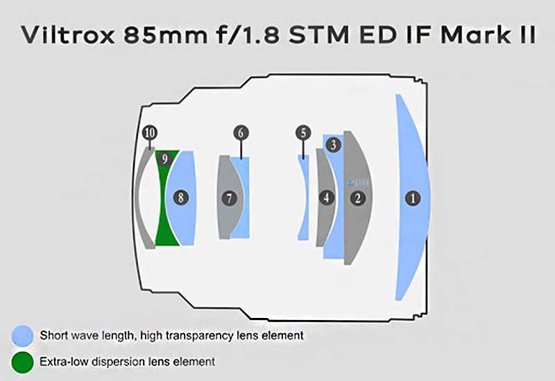 Cấu tạo ống kính Viltrox AF 85M F1.8 XF II